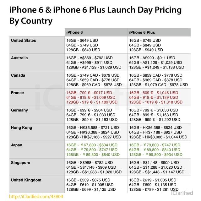 prix iphone 6 autour du monde
